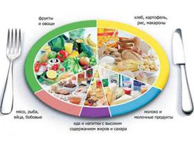Питание и диета после операции по удалению геморроя